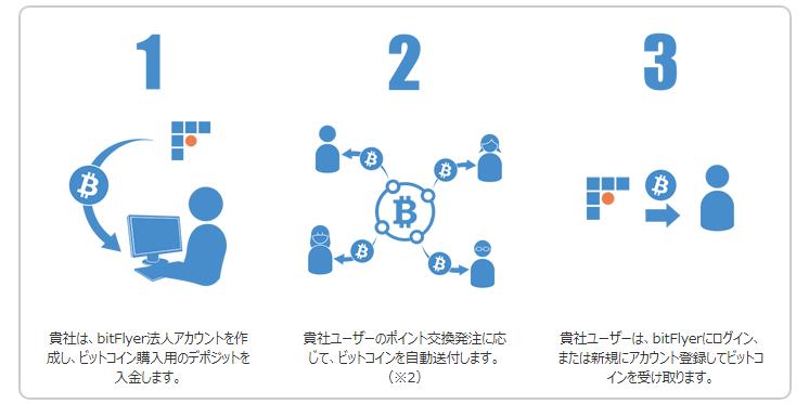 Echo イメージ図