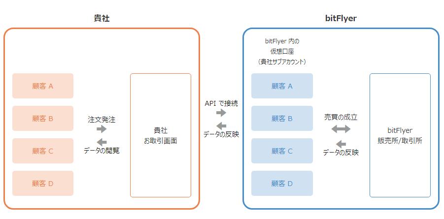 bitFlyer ホワイトラベル イメージ図