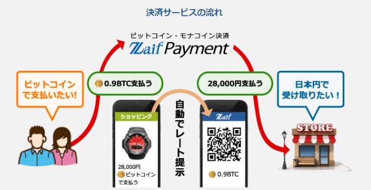 Zaif Payment 決済サービスの流れ